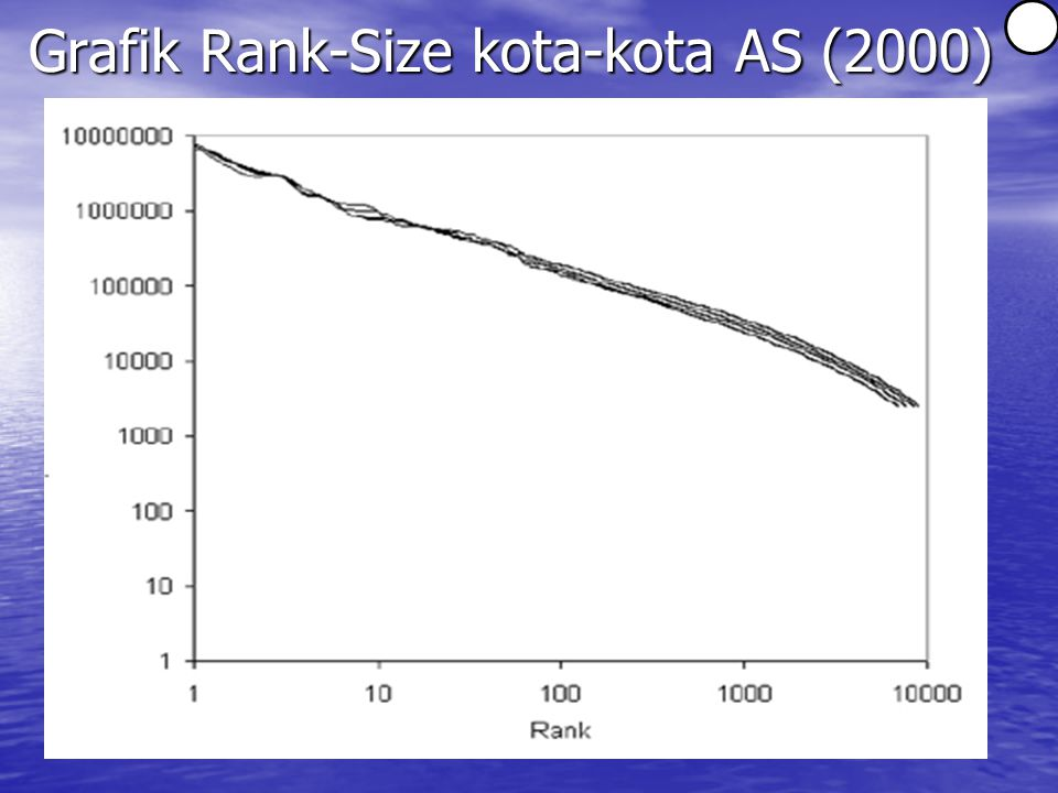Grafik Rank-Size kota-kota AS (2000)