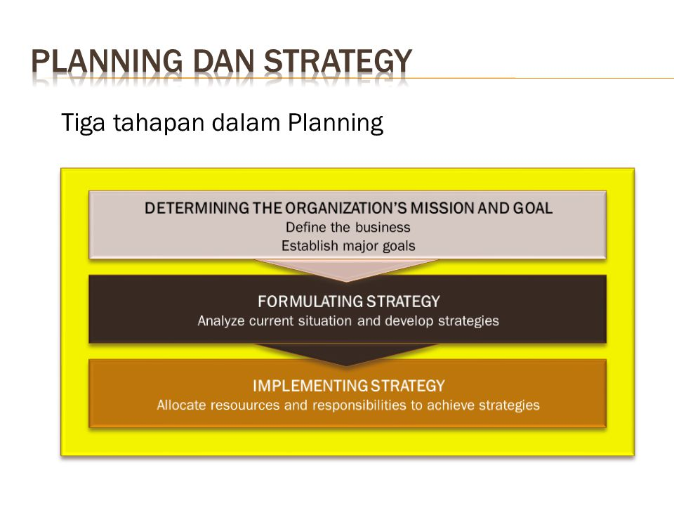 DETERMINING THE ORGANIZATION'S MISSION AND GOAL IMPLEMENTING STRATEGY