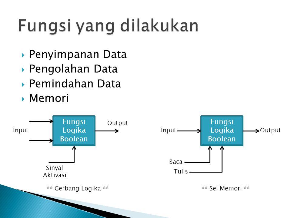 Fungsi yang dilakukan Penyimpanan Data Pengolahan Data Pemindahan Data