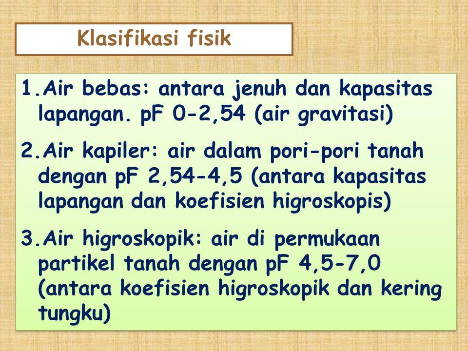 Klasifikasi fisik Air bebas: antara jenuh dan kapasitas lapangan. pF 0-2,54 (air gravitasi)