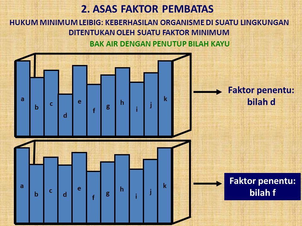 2. ASAS FAKTOR PEMBATAS Faktor penentu: bilah d
