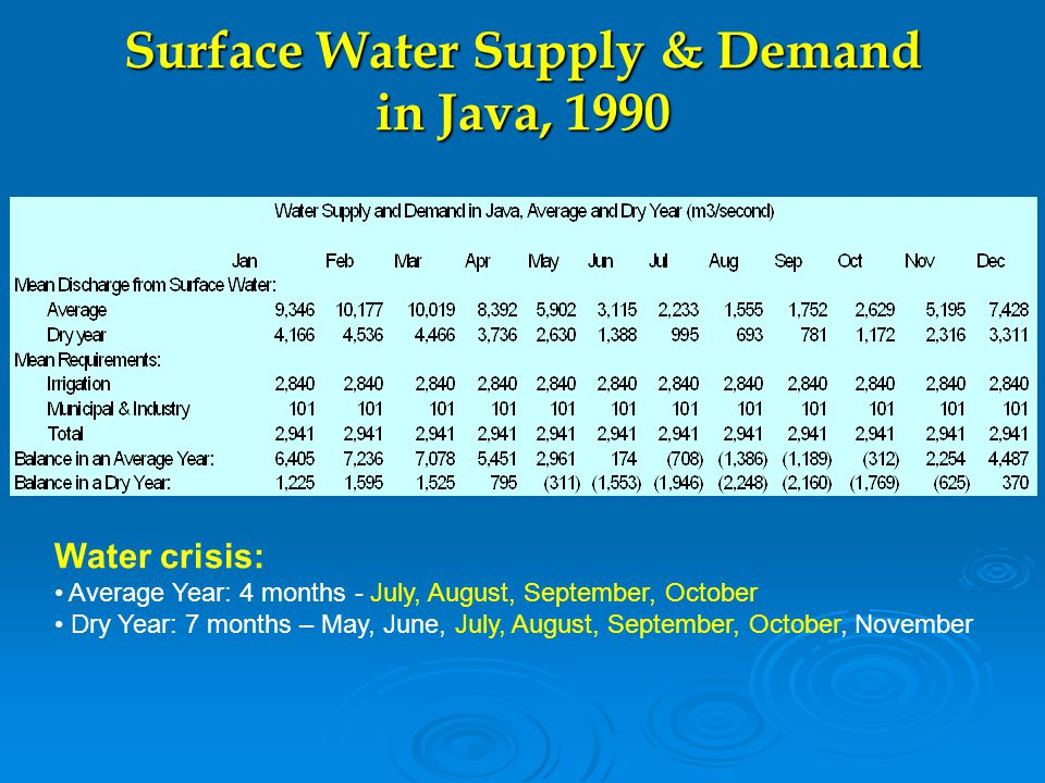 Surface Water Supply & Demand in Java, 1990