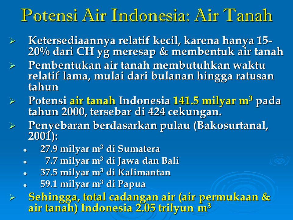 Potensi Air Indonesia: Air Tanah