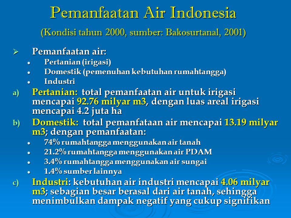 Pemanfaatan Air Indonesia (Kondisi tahun 2000, sumber: Bakosurtanal, 2001)