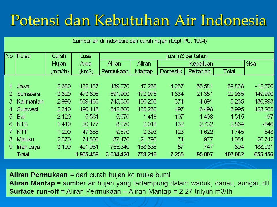 Potensi dan Kebutuhan Air Indonesia