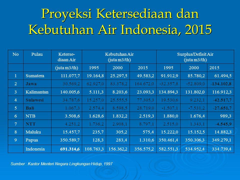 Proyeksi Ketersediaan dan Kebutuhan Air Indonesia, 2015