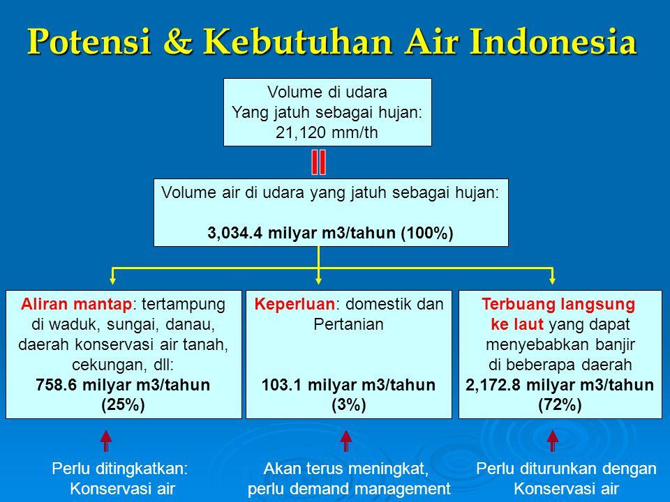 Potensi & Kebutuhan Air Indonesia