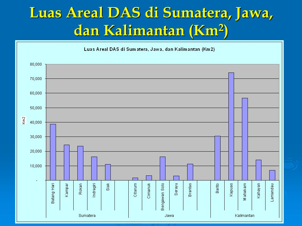 Luas Areal DAS di Sumatera, Jawa, dan Kalimantan (Km2)