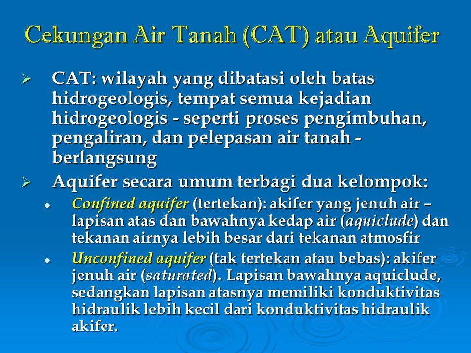 Cekungan Air Tanah (CAT) atau Aquifer