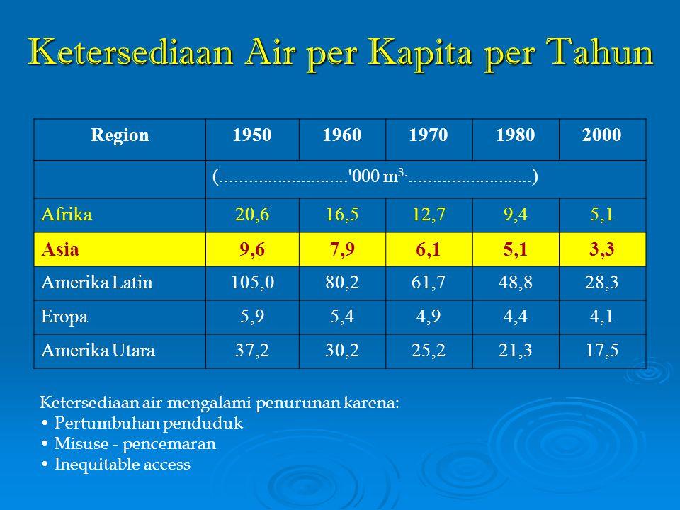 Ketersediaan Air per Kapita per Tahun