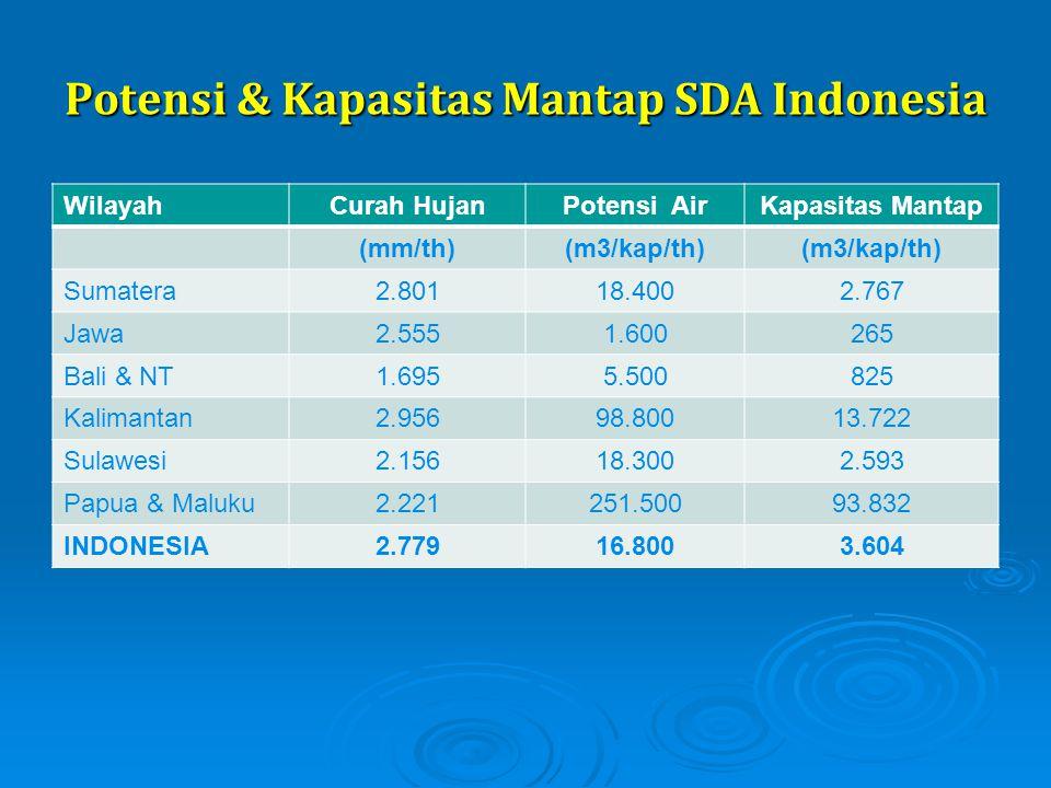 Potensi & Kapasitas Mantap SDA Indonesia