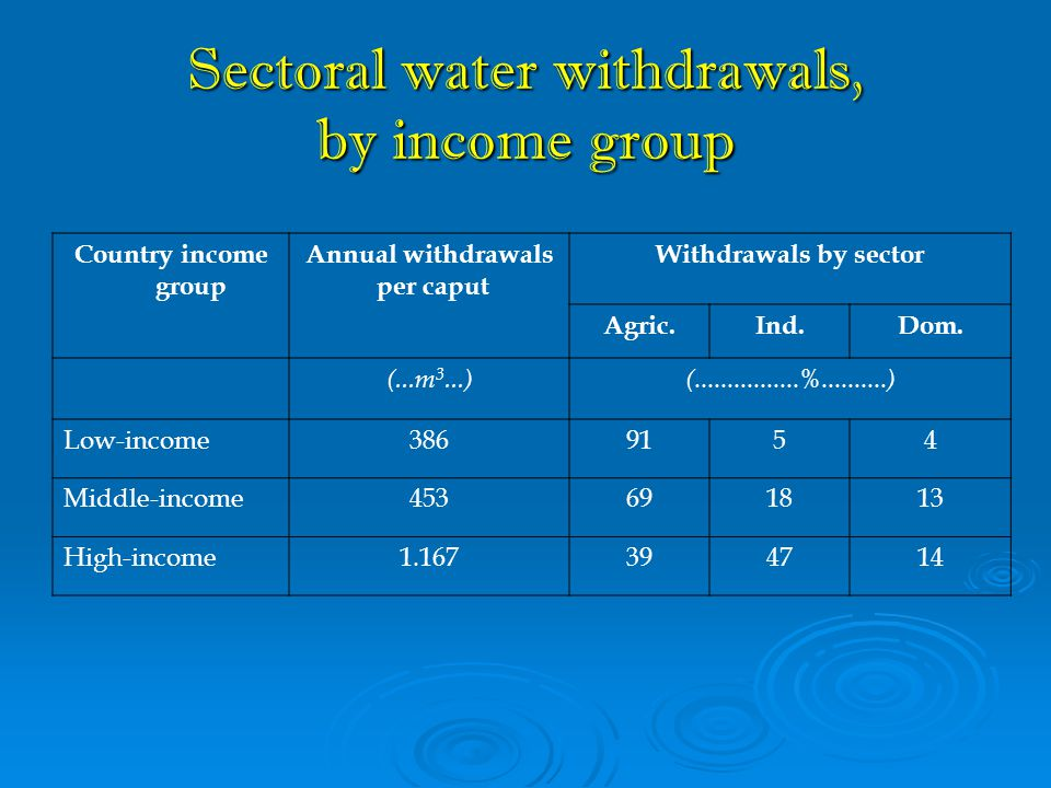 Sectoral water withdrawals, by income group