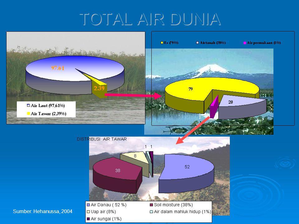 TOTAL AIR DUNIA 1 Sumber: Hehanussa, 2004