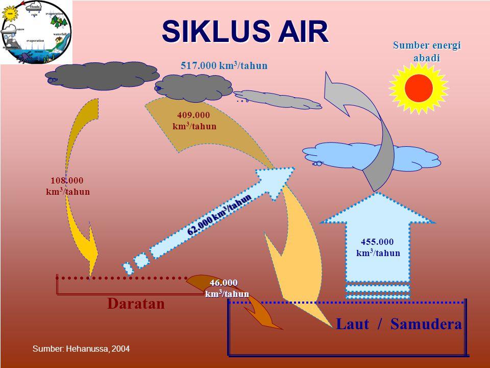 SIKLUS AIR Daratan Laut / Samudera Sumber energi abadi