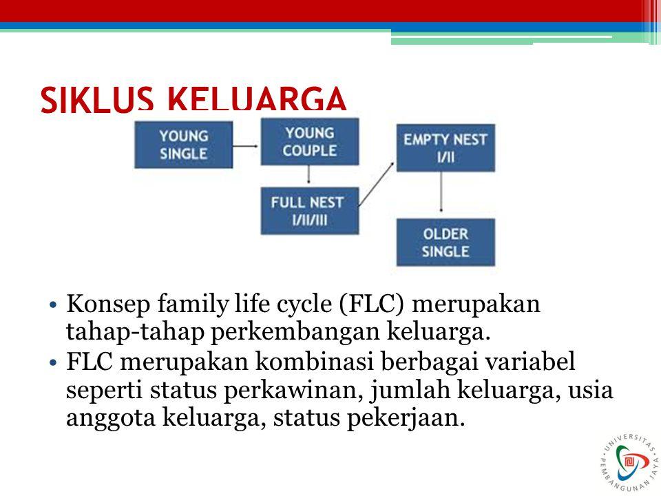 SIKLUS KELUARGA Konsep family life cycle (FLC) merupakan tahap-tahap perkembangan keluarga.