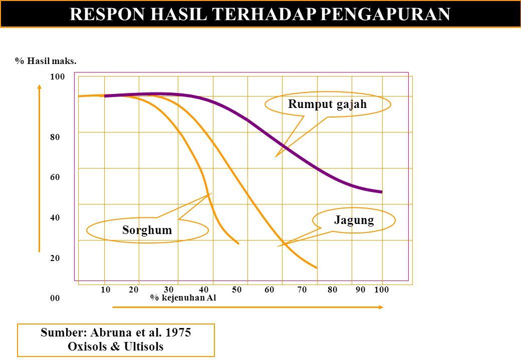 RESPON HASIL TERHADAP PENGAPURAN