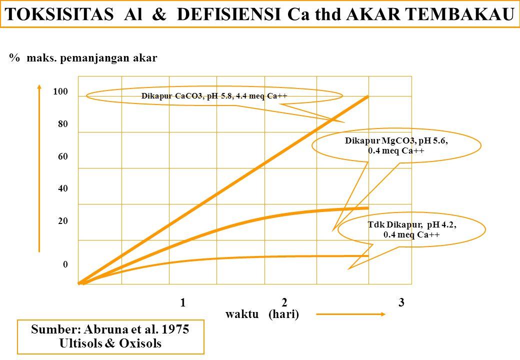 TOKSISITAS Al & DEFISIENSI Ca thd AKAR TEMBAKAU
