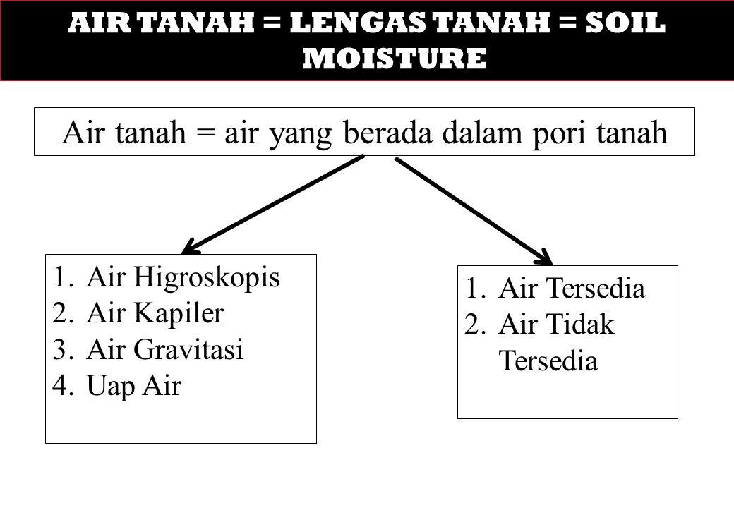 AIR TANAH = LENGAS TANAH = SOIL MOISTURE