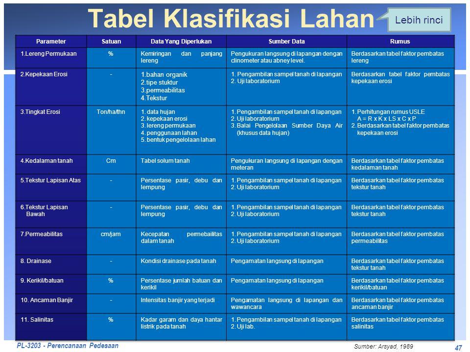 Tabel Klasifikasi Lahan