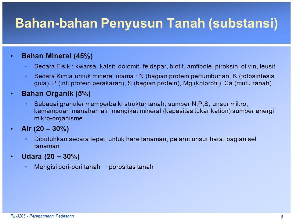 Bahan-bahan Penyusun Tanah (substansi)