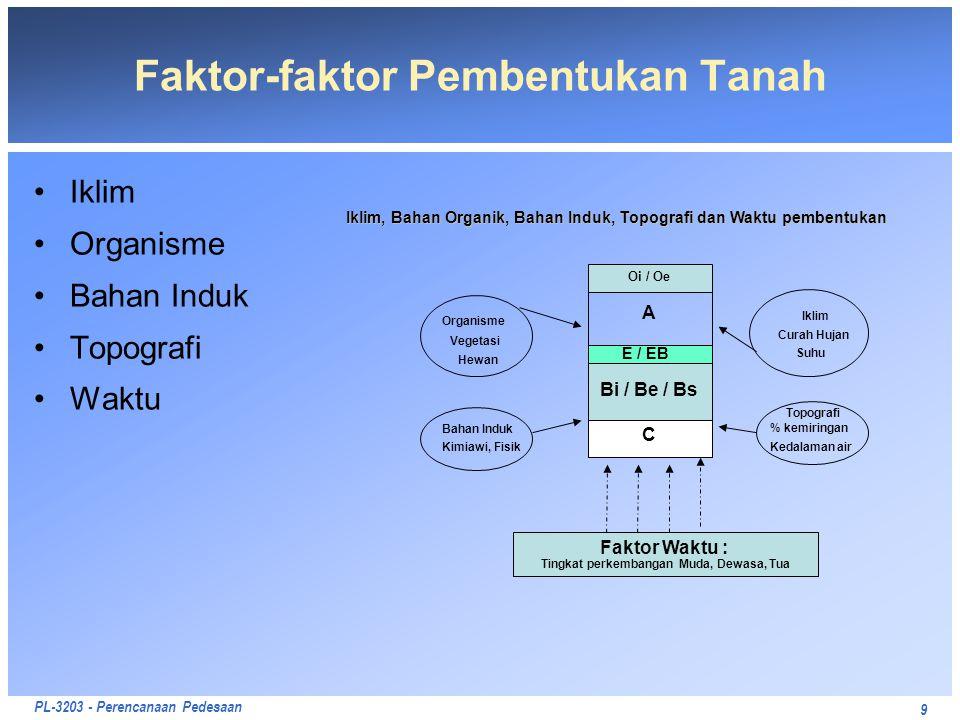 Faktor-faktor Pembentukan Tanah