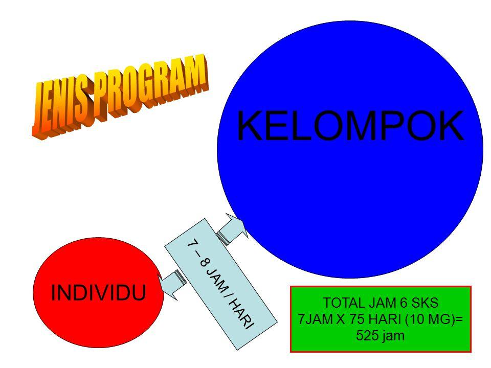 KELOMPOK JENIS PROGRAM INDIVIDU 7 – 8 JAM / HARI TOTAL JAM 6 SKS