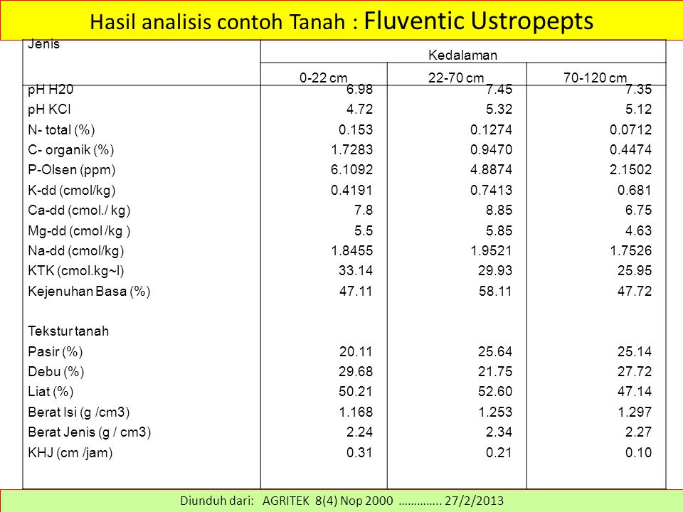 Hasil analisis contoh Tanah : Fluventic Ustropepts