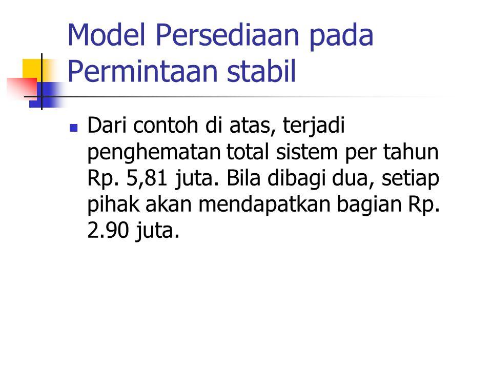 Model Persediaan pada Permintaan stabil