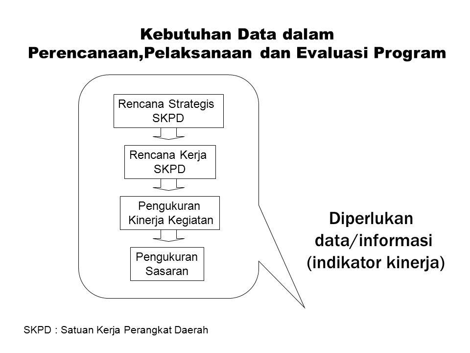Kebutuhan Data dalam Perencanaan,Pelaksanaan dan Evaluasi Program