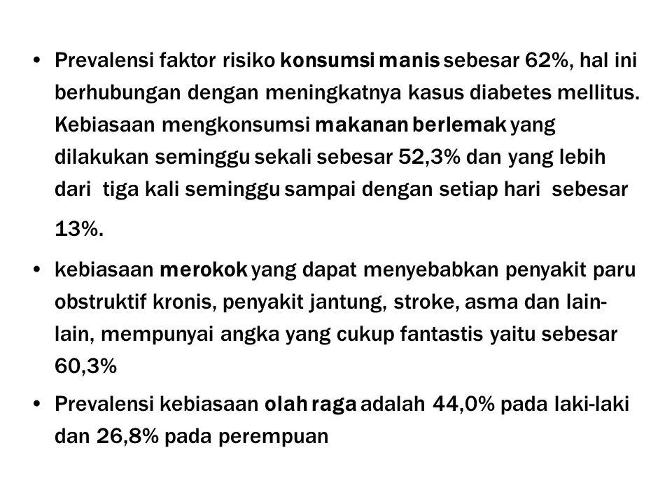 Prevalensi faktor risiko konsumsi manis sebesar 62%, hal ini berhubungan dengan meningkatnya kasus diabetes mellitus. Kebiasaan mengkonsumsi makanan berlemak yang dilakukan seminggu sekali sebesar 52,3% dan yang lebih dari tiga kali seminggu sampai dengan setiap hari sebesar 13%.