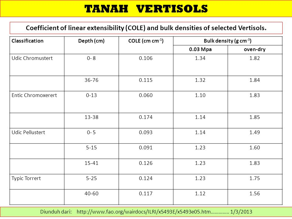 TANAH VERTISOLS Coefficient of linear extensibility (COLE) and bulk densities of selected Vertisols.