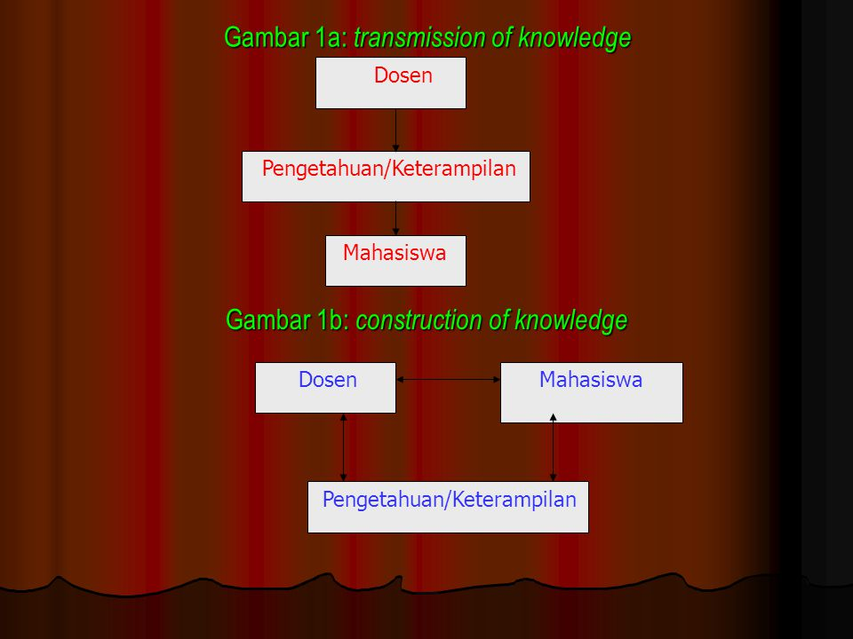 Gambar 1a: transmission of knowledge