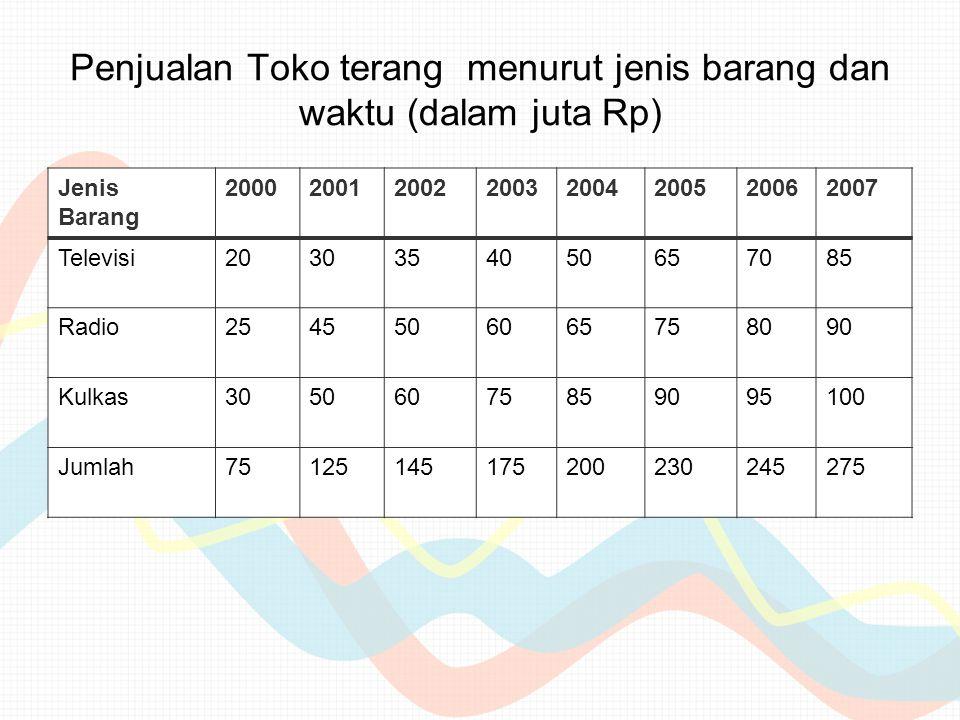 Penjualan Toko terang menurut jenis barang dan waktu (dalam juta Rp)