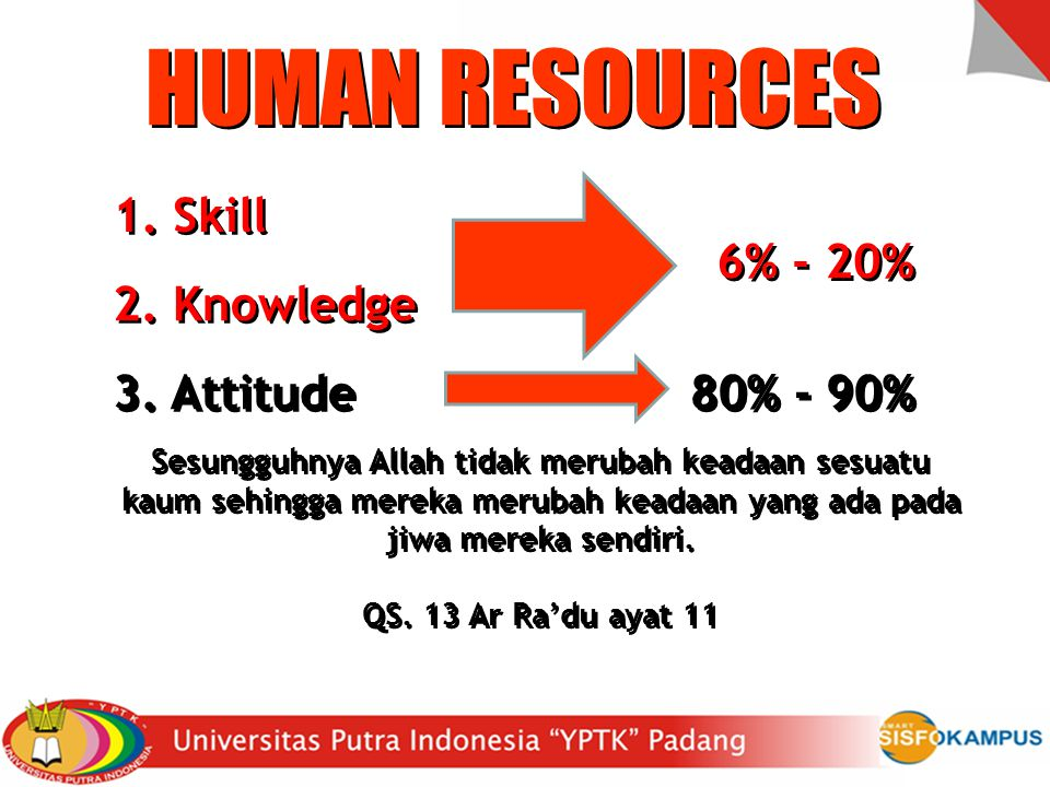 HUMAN RESOURCES 1. Skill 6% - 20% 2. Knowledge 3. Attitude 80% - 90%