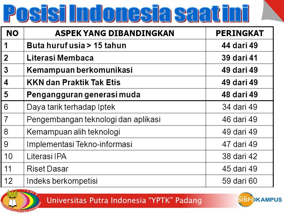 Posisi Indonesia saat ini ASPEK YANG DIBANDINGKAN