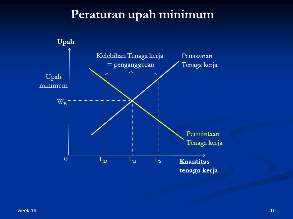 Peraturan upah minimum