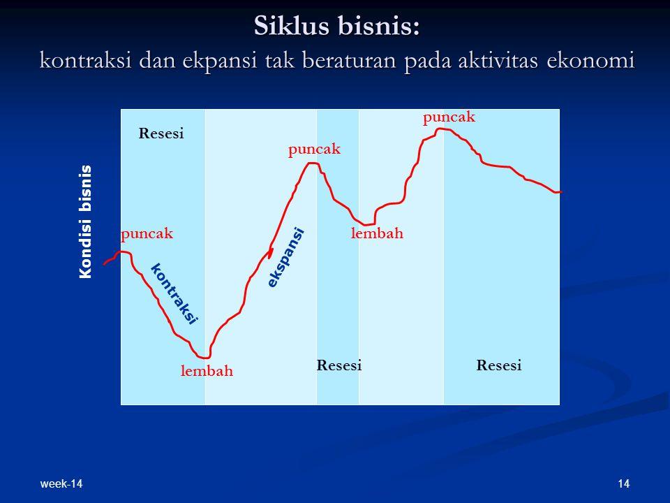 Siklus bisnis: kontraksi dan ekpansi tak beraturan pada aktivitas ekonomi