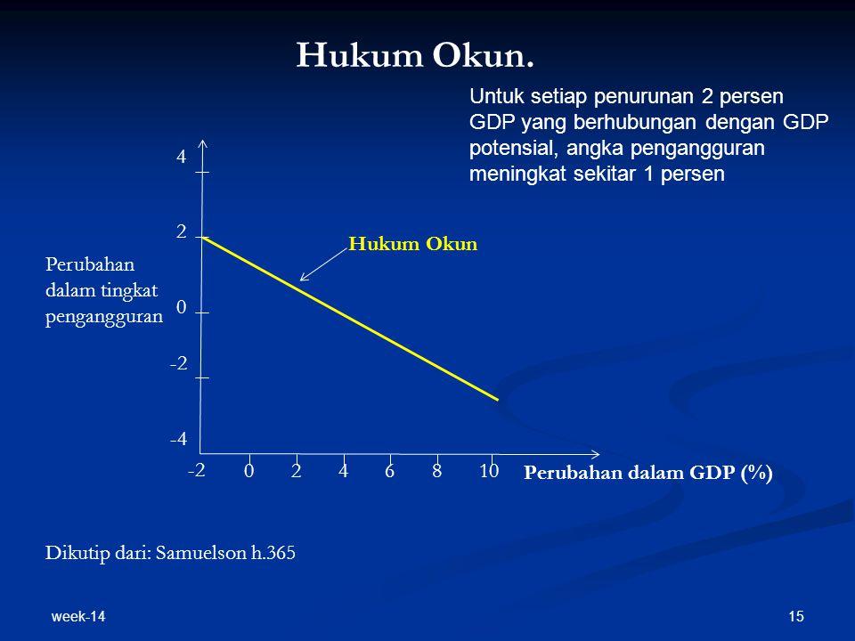 Hukum Okun. Untuk setiap penurunan 2 persen GDP yang berhubungan dengan GDP potensial, angka pengangguran meningkat sekitar 1 persen.