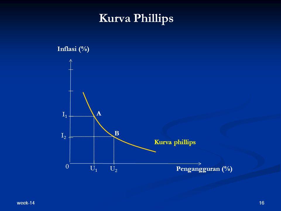Kurva Phillips Inflasi (%) A I1 B I2 Kurva phillips U1 U2