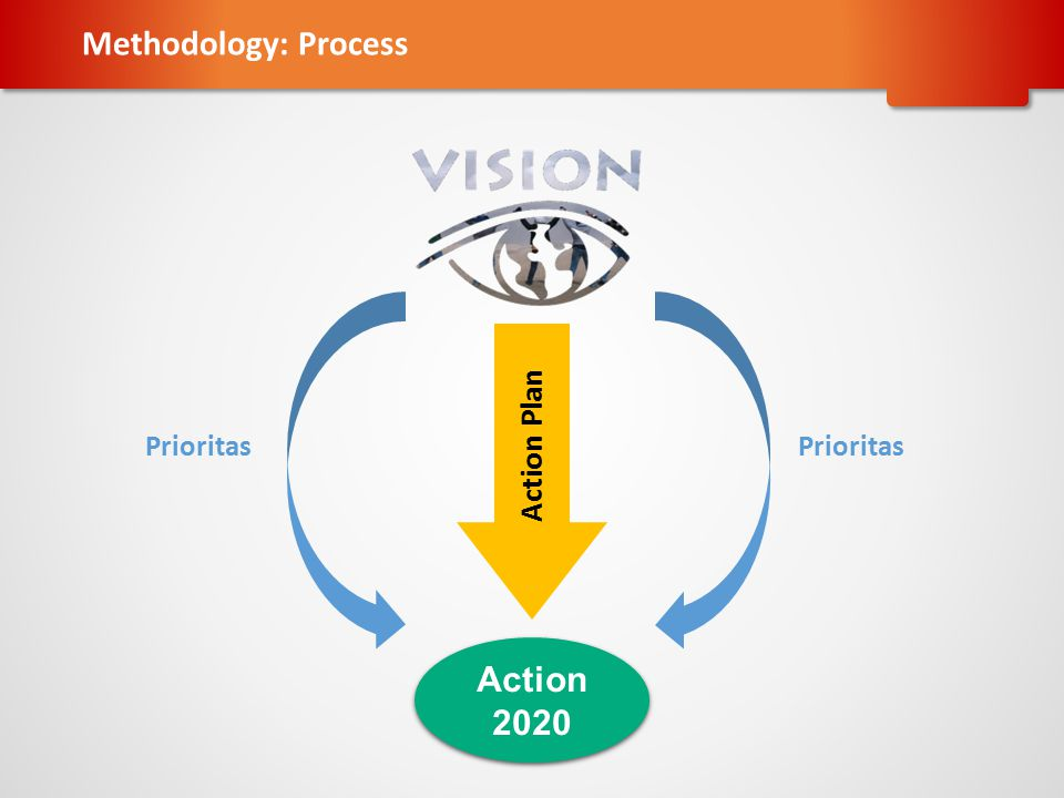 Methodology: Process Prioritas Action Plan Prioritas Action 2020