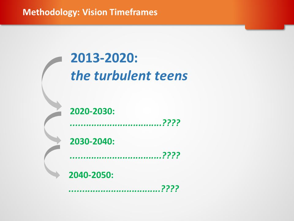 2013-2020: the turbulent teens Methodology: Vision Timeframes