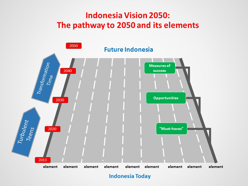 Indonesia Vision 2050: The pathway to 2050 and its elements