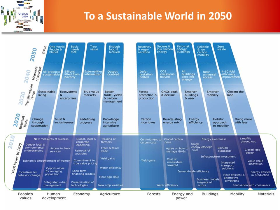 To a Sustainable World in 2050