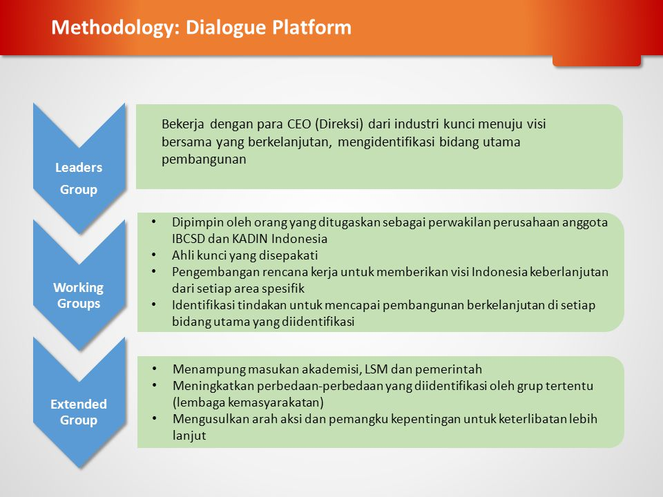 Methodology: Dialogue Platform