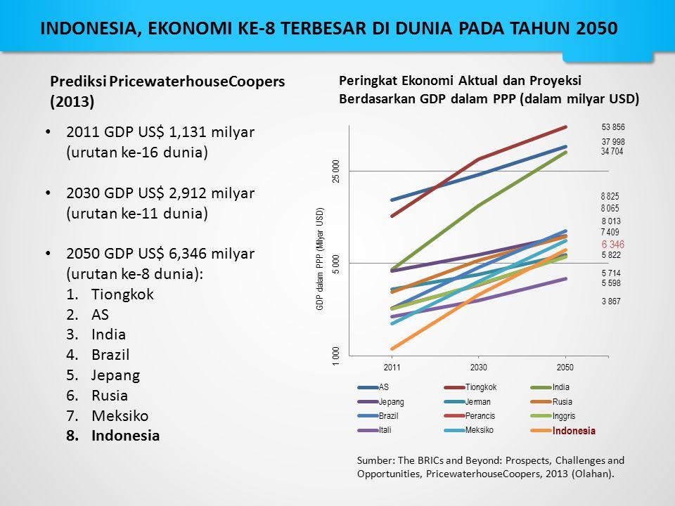 INDONESIA, EKONOMI KE-8 TERBESAR DI DUNIA PADA TAHUN 2050