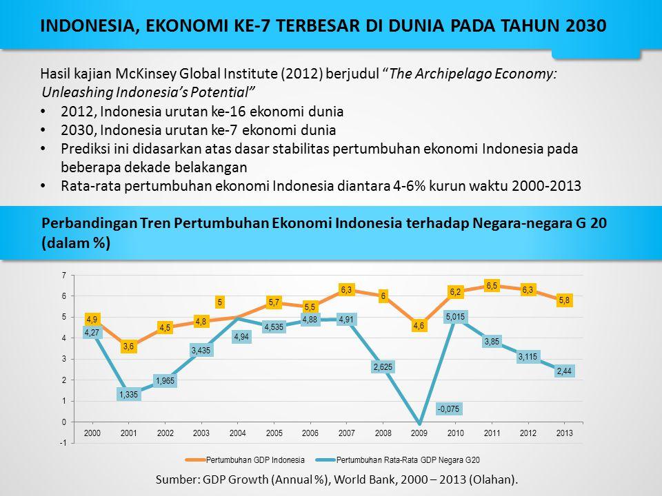 INDONESIA, EKONOMI KE-7 TERBESAR DI DUNIA PADA TAHUN 2030