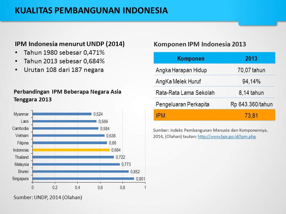 KUALITAS PEMBANGUNAN INDONESIA
