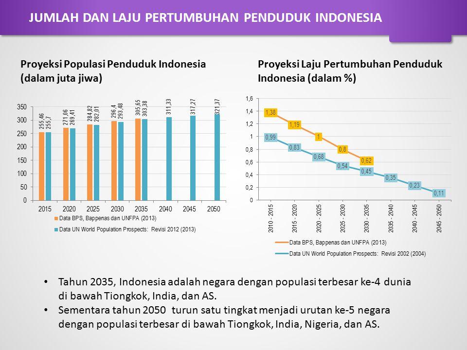 JUMLAH DAN LAJU PERTUMBUHAN PENDUDUK INDONESIA