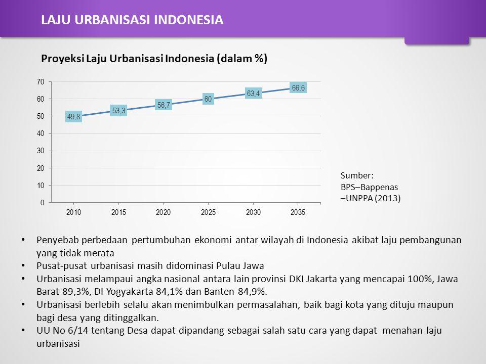 LAJU URBANISASI INDONESIA