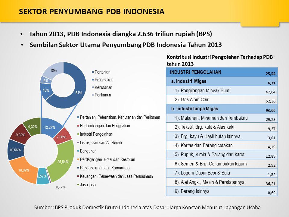 SEKTOR PENYUMBANG PDB INDONESIA